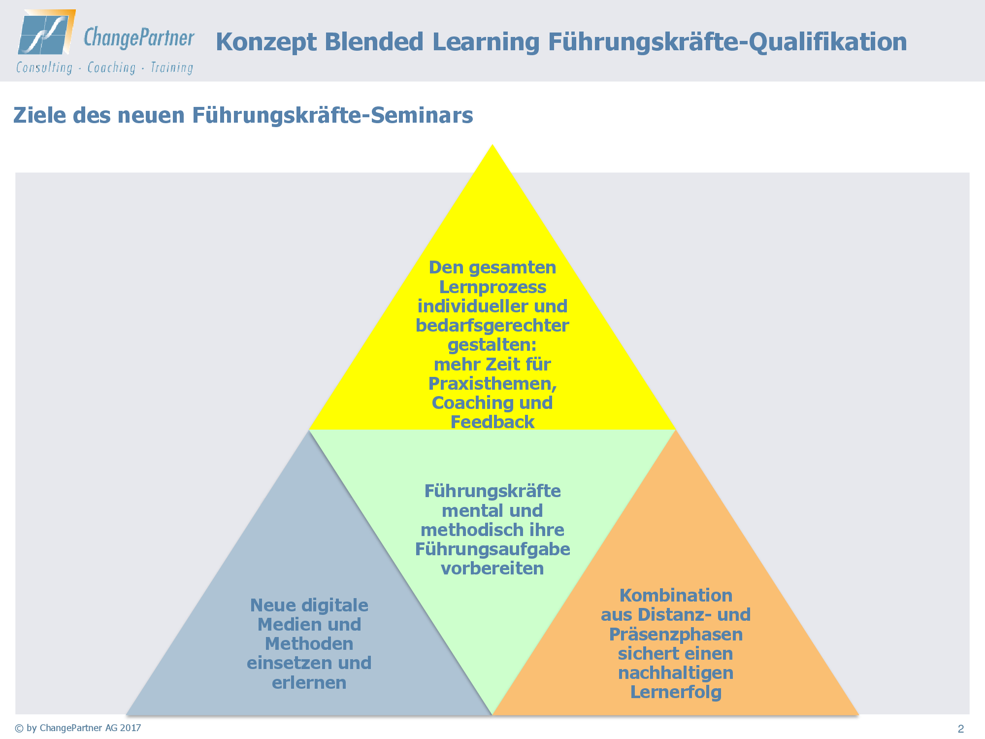 Die Ziele des Führungskräfte-Seminarss in Form einer Pyraminde dargestellt