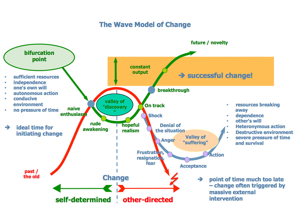 The wave model of change
